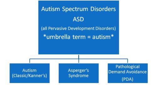 Autism Awareness Week UK - 360 Play